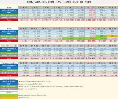 Últimos datos de demanda en transporte público comparado con hace un año. COMUNIDAD DE MADRID