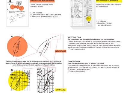 Fuente: Informe pericial caligráfico (Mª del Rosario Casas Bartolomé, perito calígrafo judicial).