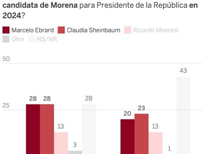 La carrera hacia las presidenciales de 2024: Sheinbaum se sitúa como favorita y gana por la mínima a Ebrard