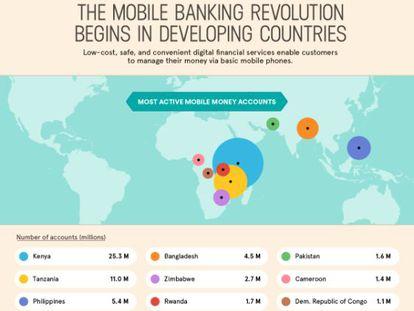 Gráfico de GatesLetter.com, basado en datos del FMI, sobre la implantación del dinero móvil en el mundo.