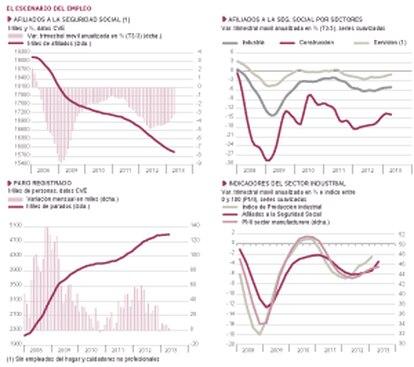 Fuentes: M. de Empleo, INE, Markit Economics Ltd y Funcas. Gráficos elaborados por A. Laborda.