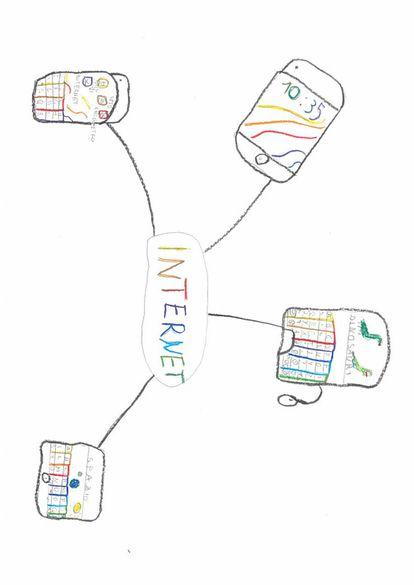 Diferentes dispositivos conectados, literalmente, por internet
