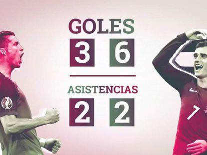 Cristiano Ronaldo y Griezmann, frente a frente.