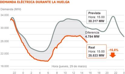 Fuente: REE (Red Eléctrica de España)