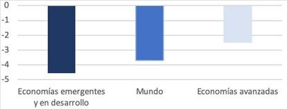 PIB: estimaciones para 2022 en comparación a los niveles previos a la pandemia (diferencia porcentual).