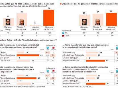 Rubalcaba gana por la mínima su duelo parlamentario con Rajoy