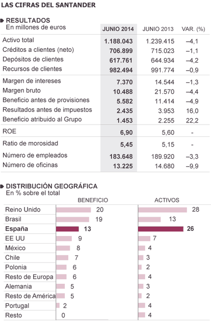 Fuente: Grupo Santander.