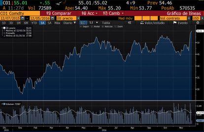 Cotización del petróleo 'brent' los últimos 12 meses