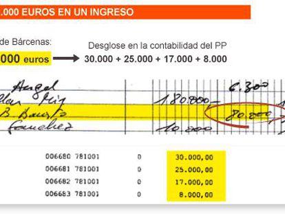 Bárcenas 'blanqueó' 1,3 millones en donativos al PP en cinco años
