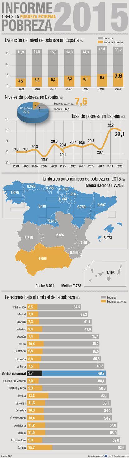 Infografía de la pobreza en España