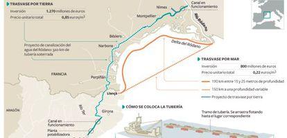 Trazados de los trasvases por tierra y por mar del río Ródano a Cataluña.