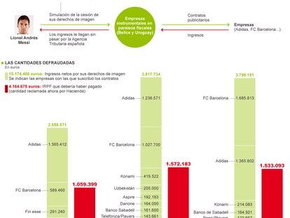 Fuente: querella del Ministerio Fiscal.