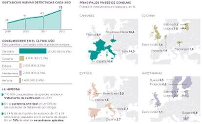 Consumo de drogas en Europa
