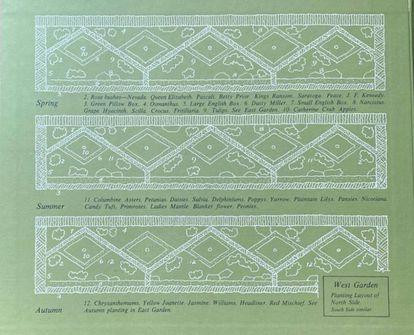 Diseño de Bunny Mellon en el que se ve la evolución del Rose Garden en las distintas estaciones.  