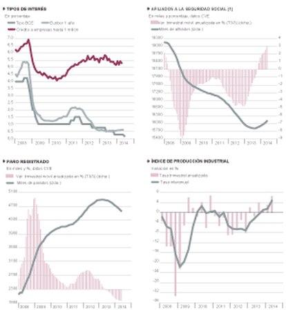 Fuentes: M. de Empleo, INE, Banco de España y Funcas. Gráficos elaborados por A. Laborda