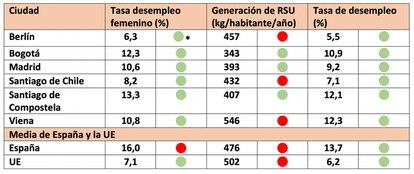 Los umbrales son: 14 % para tasa de desempleo femenino, 423 kg de RSU anuales por habitante y 16 % para la tasa de desempleo.