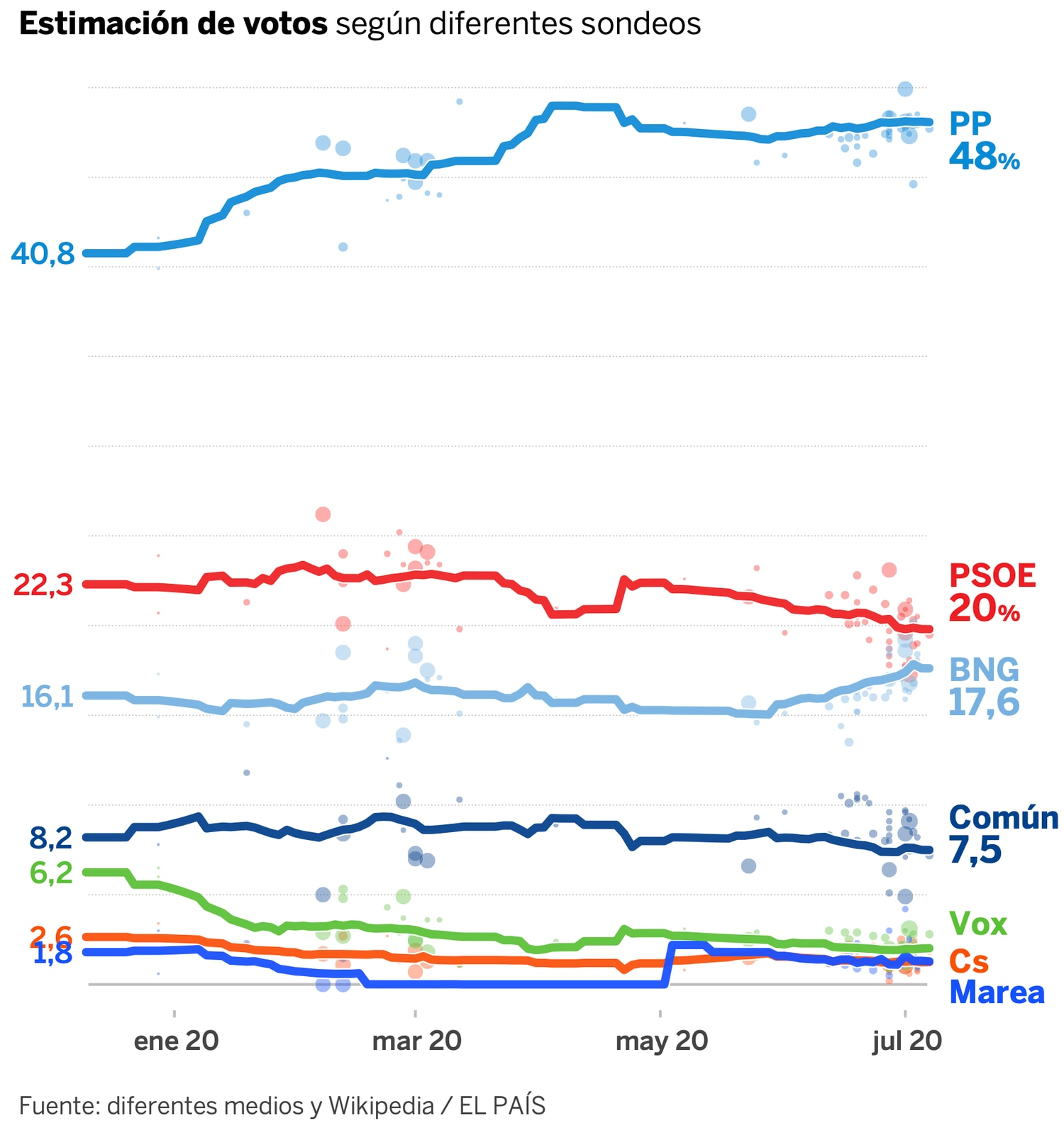 Encuesta de voto,  El País