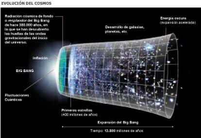 Fuente: NASA.