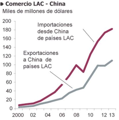 Fuente: FMI, UN Comtrade, MOFCOM y UNCTAD.