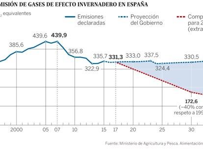 España necesita un plan contra el cambio climático