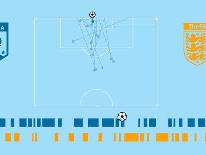 Crónica visual de la final: Italia domina con el 65% de la posesión y el triple de remates que Inglaterra