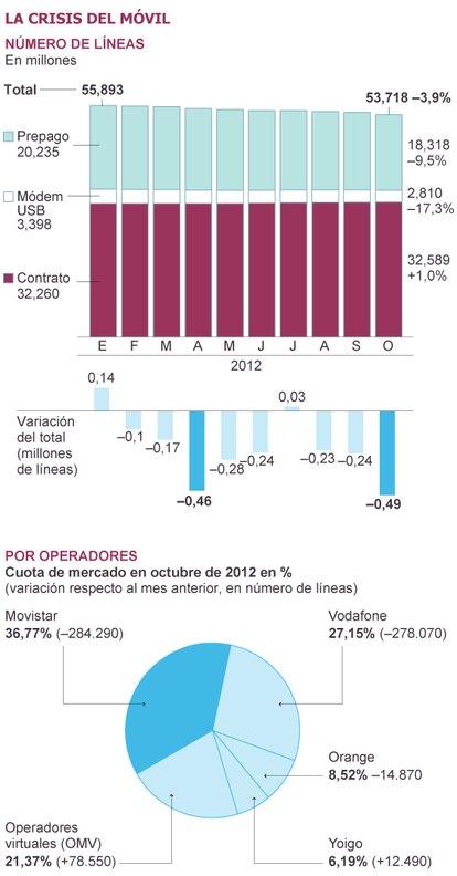 Fuente: Comisión del Mercado de las Telecomunicaciones.