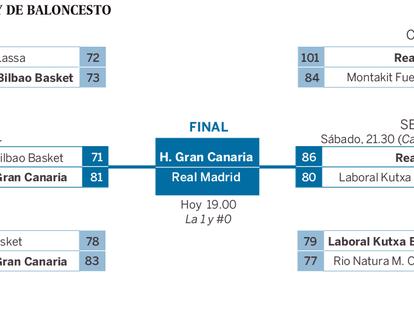 Copa del Rey de Baloncesto 2016: Horarios y partidos