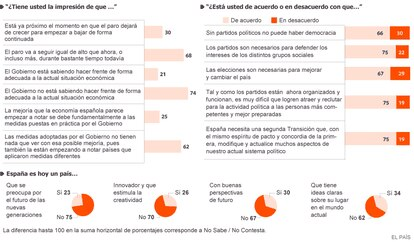 Fuente: Metroscopia, Pulso de España 2014