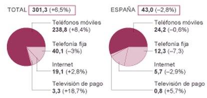 Resultados de Telefónica.