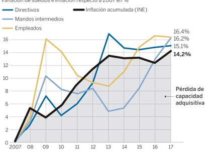 Los salarios ganan solo dos puntos a la inflación en los últimos diez años