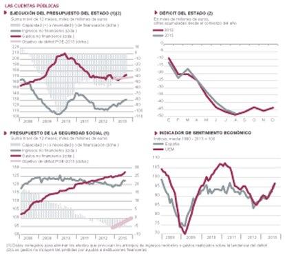 Fuentes: Eurostat, Mº de Hacienda y Mº de Empleo. Gráficos elaborados por A. Laborda.