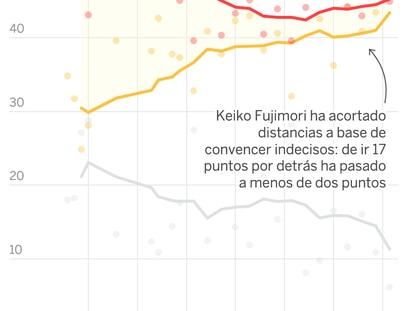 Keiko Fujimori recorta distancias y roza el empate con Pedro Castillo en las presidenciales peruanas