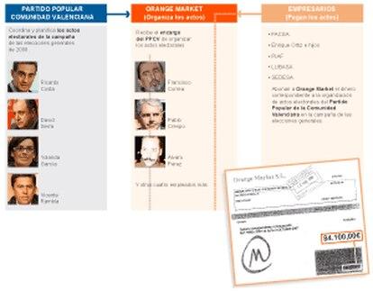 Trama de financiación ilegal en las elecciones generales de 2008
