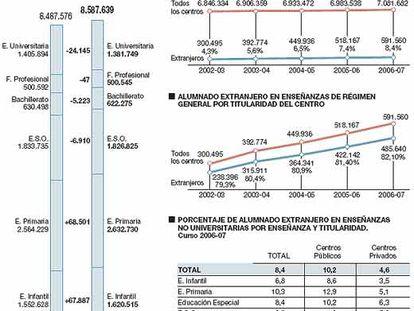 Las cifras de la educación española