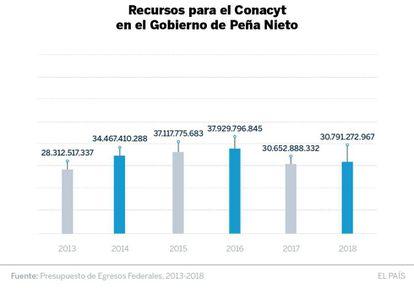 Presupuestos para el Conacyt entre 2013 y 2018.