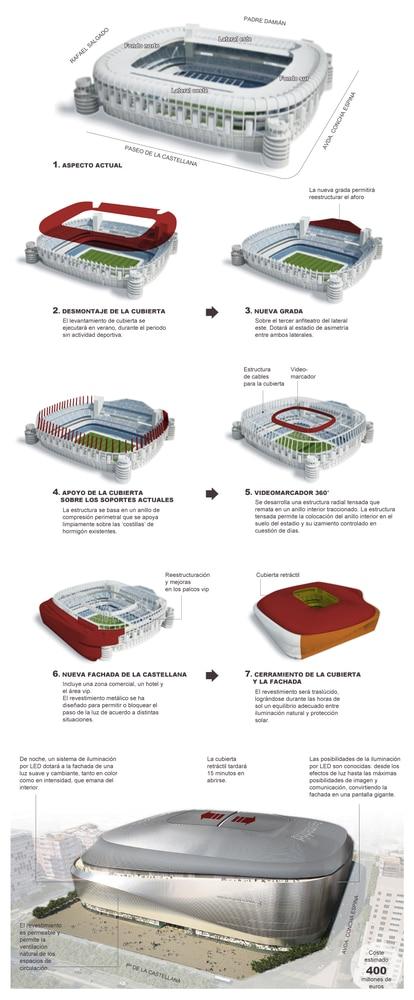 Fuente: Real Madrid, GMP Arquitectos, L35, Ribas & Ribas y elaboración propia.