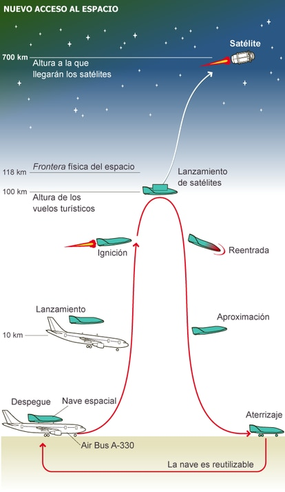 Fuente: Swiss Space Systems.