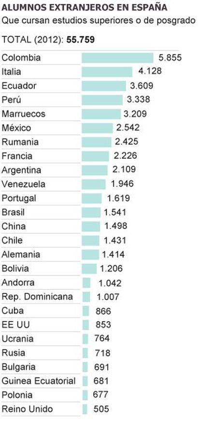 Alumnos extranjeros en España.