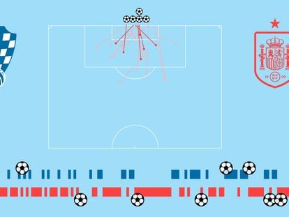 Crónica visual del España - Croacia: festival ofensivo con 35 disparos y ocho goles