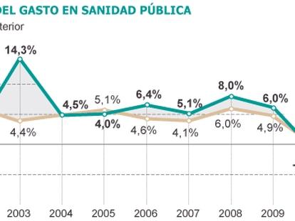 España baja por segundo año su gasto sanitario, que está en la media de la OCDE