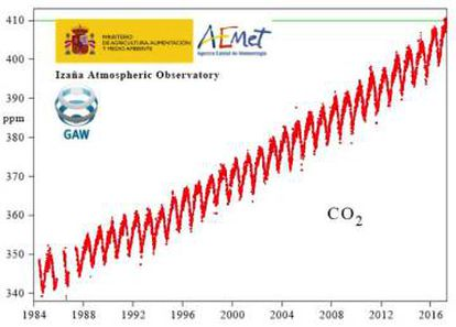 Concentración de CO2 registrada en el Observatorio Atmosférico de Izaña (AEMET)