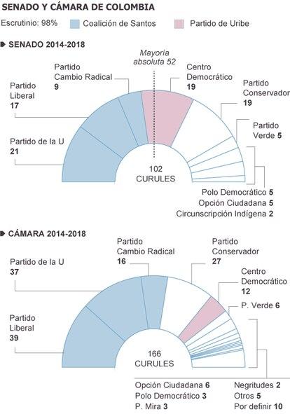Fuente: Registraduría Nacional del Estado Civil de Colombia.