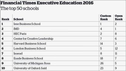 El 'ranking' de escuelas de negocios de 'Financial Times'