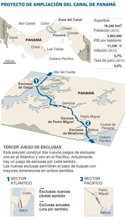 Fuentes: Autoridad del Canal de Panamá y elaboración propia.