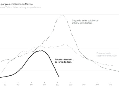 La tercera ola cede en México tras provocar menos muertes que las anteriores.