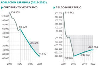 Fuente: Instituto Nacional de Estadística (INE). / EL PAÍS