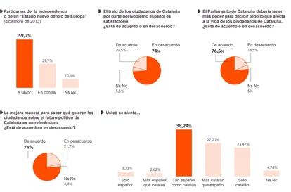 Centro de Estudios de Opinión de la Generalitat.