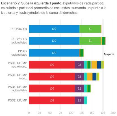 """Consulta la <a href=""""http://www.datawrapper.de/_/24d6y/"""">versión interactiva</a> / EL PAÍS"""