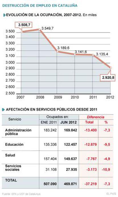 Destrucción de empleo en Cataluña.
