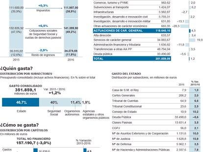 Ingresos y gastos de los Presupuestos de 2016